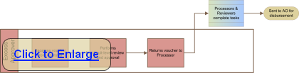 Excess Approver Flow